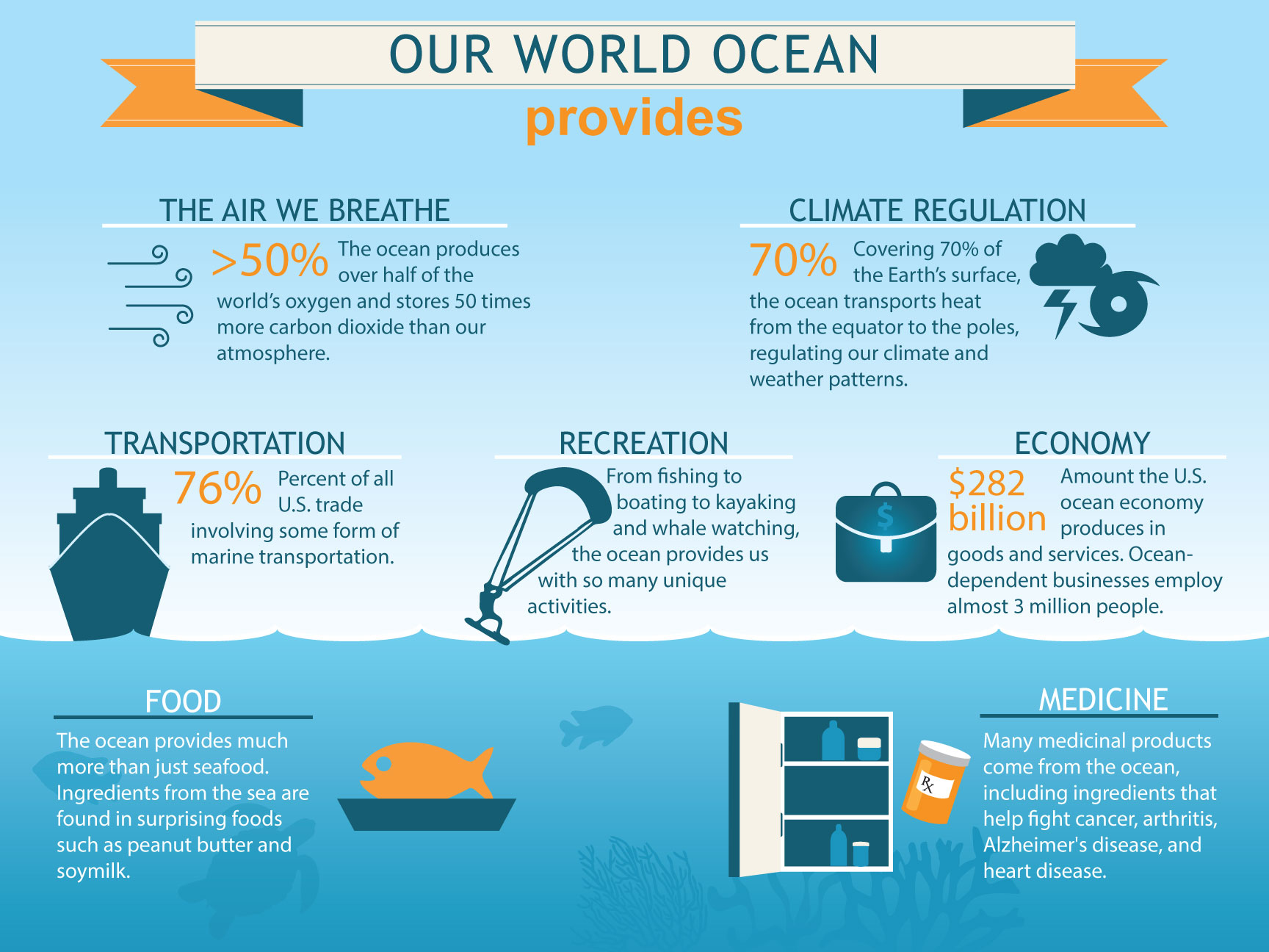 Our World Ocean Infographic